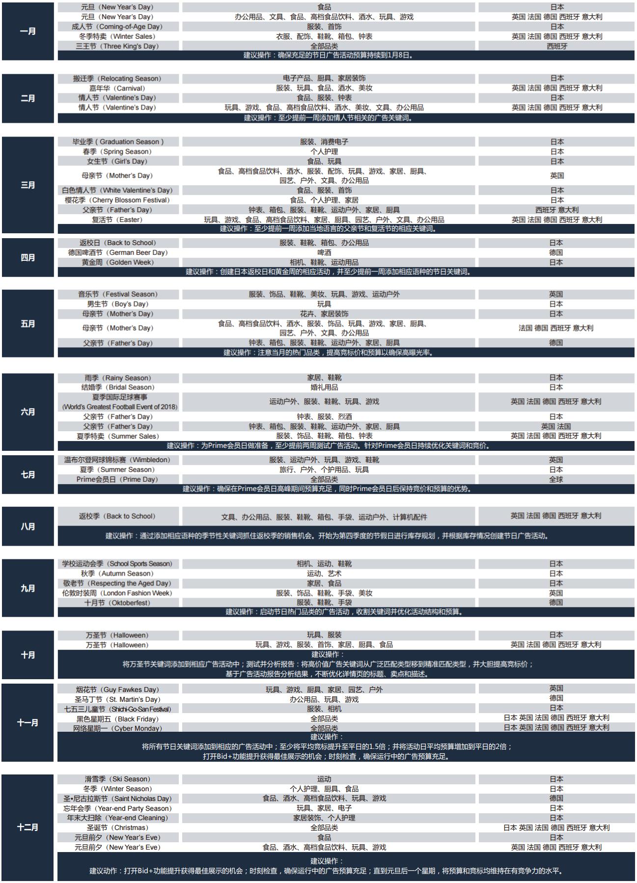 2018年全球跨境电商营销日历及热销品类