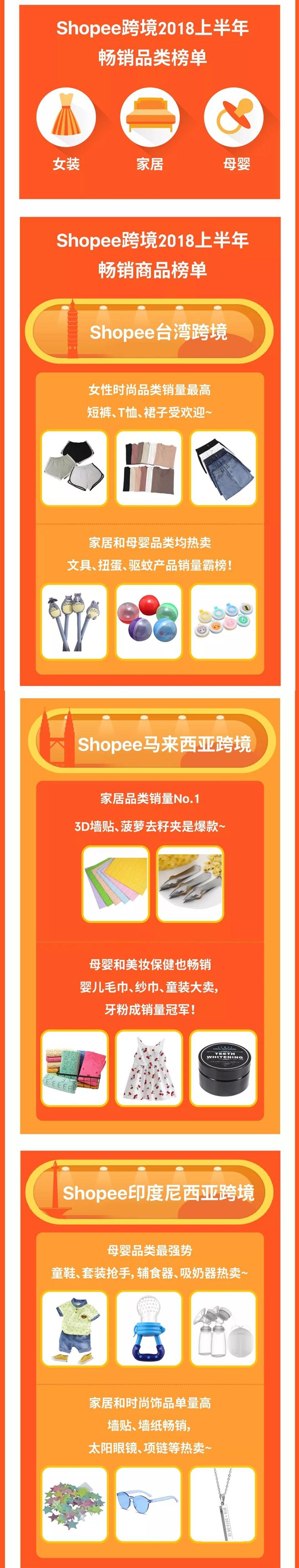 Shopee台湾、马来西亚、印尼畅销产品榜单出炉!